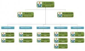 struktur Organisasi imm